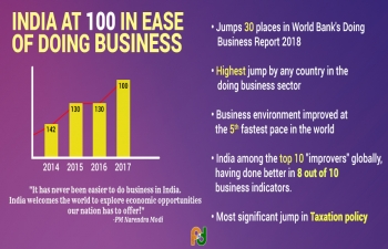 Historic jump in Ease of Doing Business rankings is the outcome of the all-round amp multi-sectoral reform push of Team India.